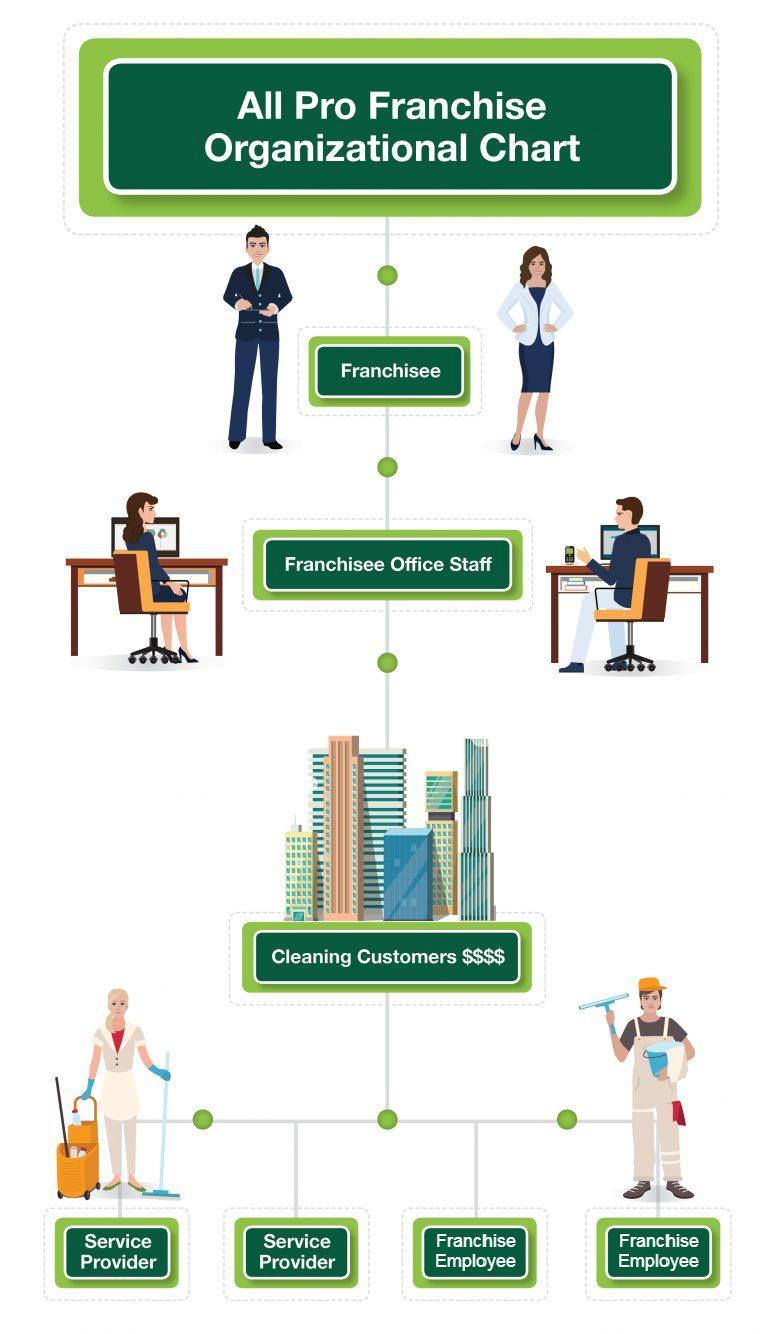 All Pro Franchise Organization Chart
